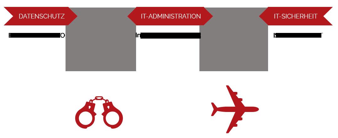 sec_vs_admin