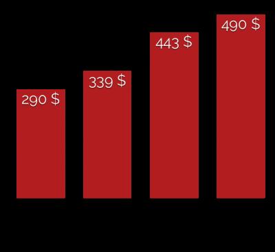 Schaeden durch Cybercrime 2016
